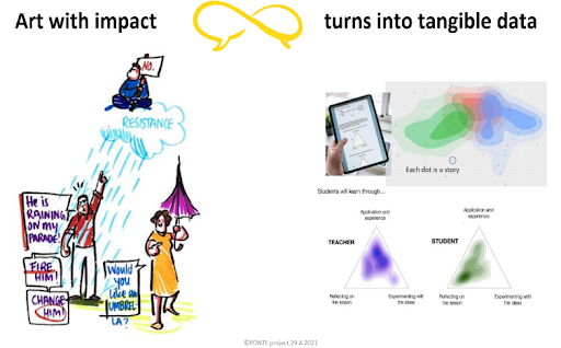 PONTE – Bridging (filter) bubbles with Art and Smart use of Data